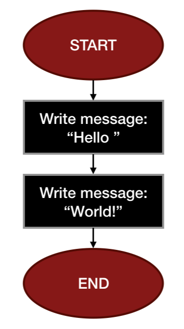 Flowchart for Hello World.png