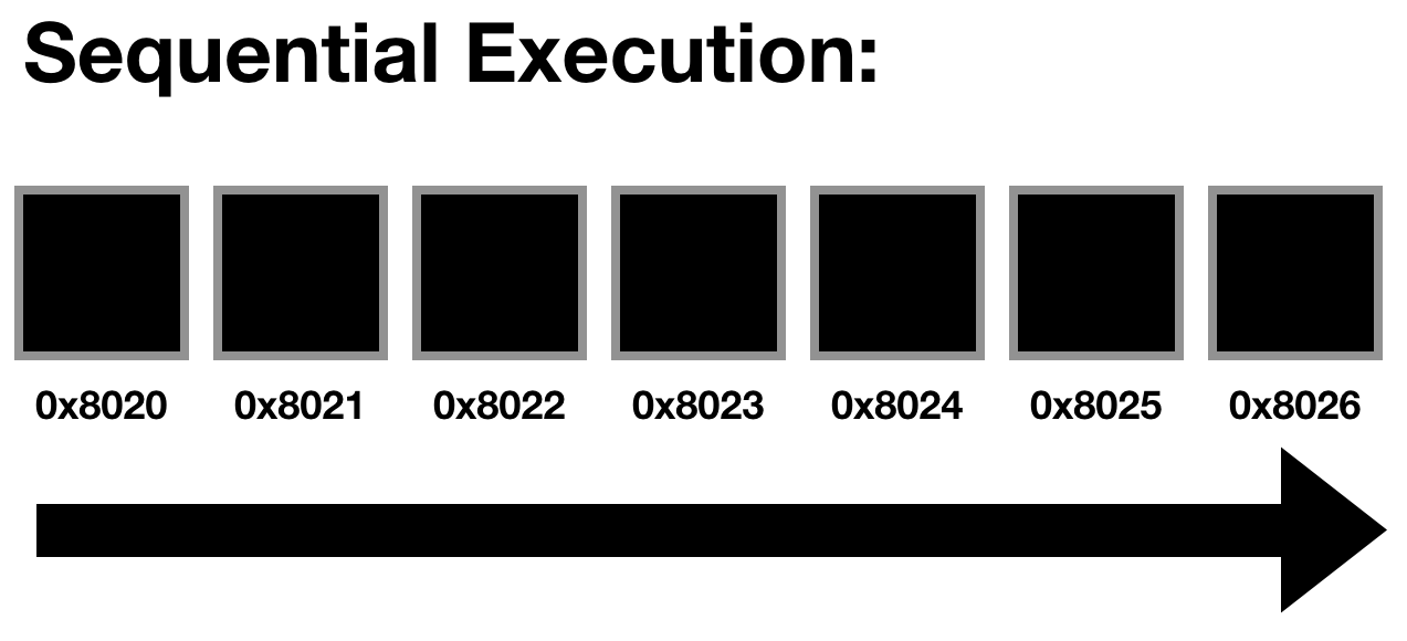 Sequential Assembly.png