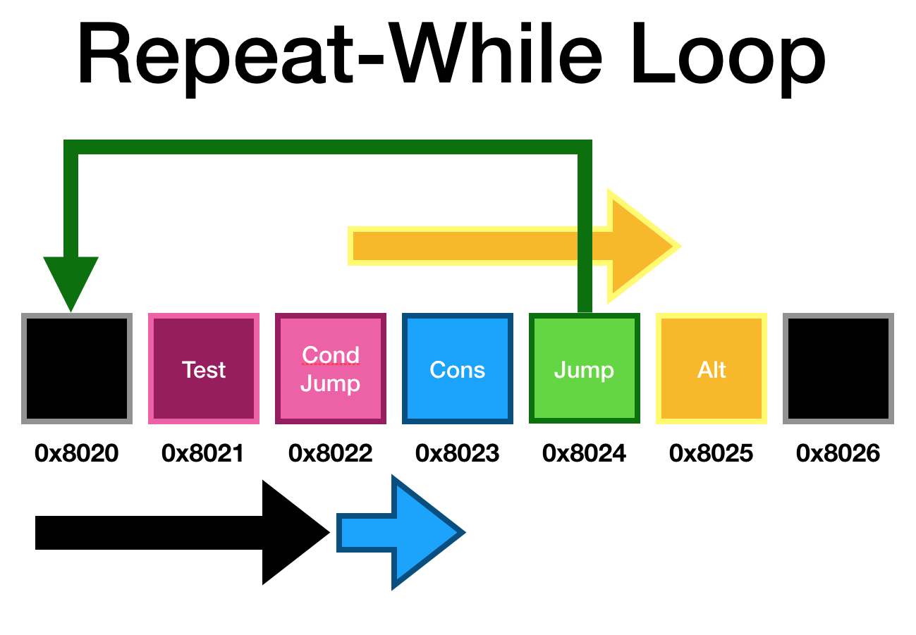 Repeat-While Loop Assembly.png