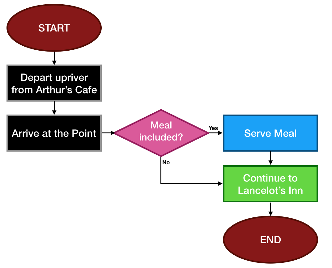 Flowchart for Rivercruise with Meal.png