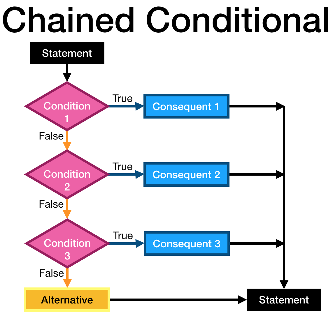 Chained Conditional Flowchart.png