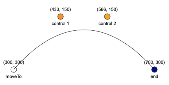 IgisDemo-Path-CubicCurve-CurveUp.png